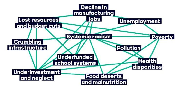 HRC's bullshit challenges graph