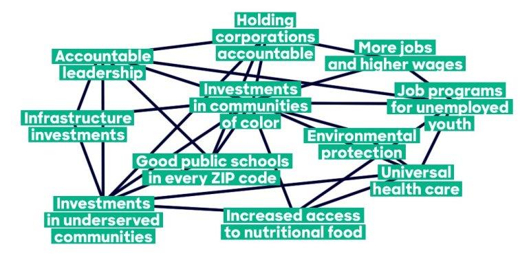 HRC's bullshit solutions graph