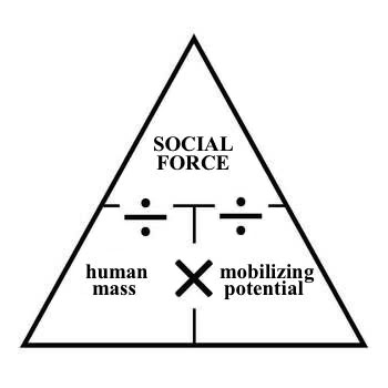 social-force-equation